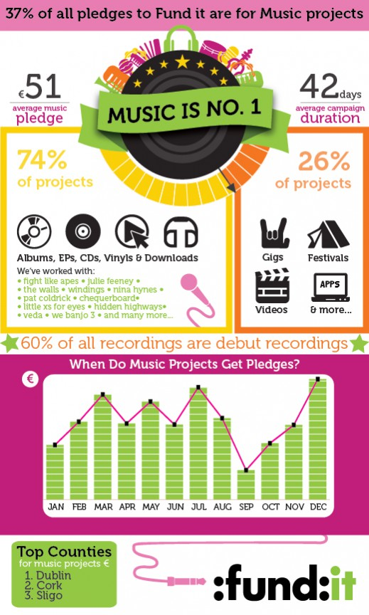 Fund it Music infographic
