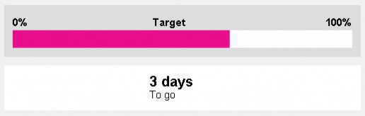 Fund it Target Bar and 3 Days To Go